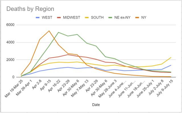 Deaths by Region 7-1