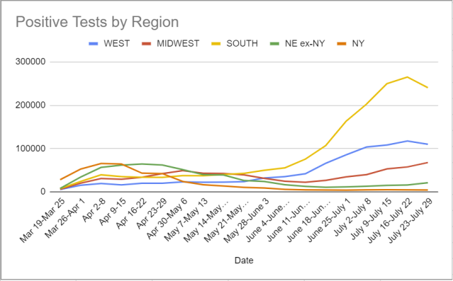 Infections by Region 7-1